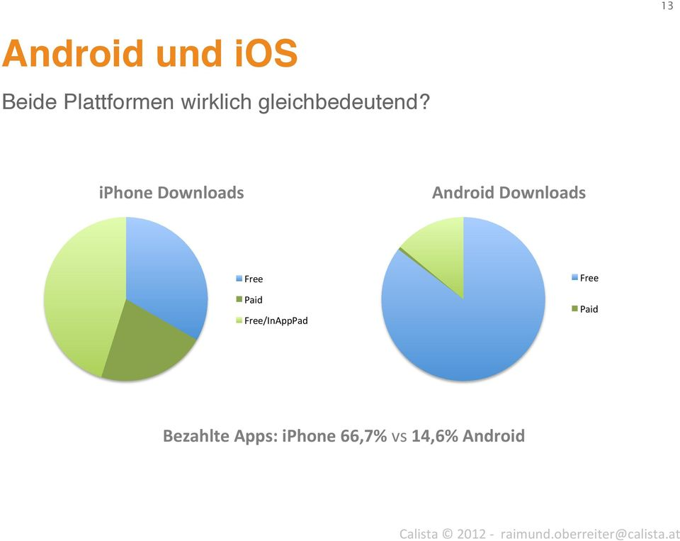! iphone Downloads Android Downloads Free