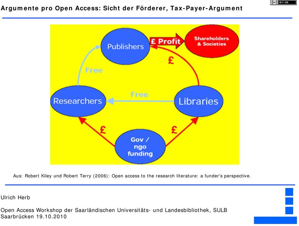 Kiley und Robert Terry (2006): Open access