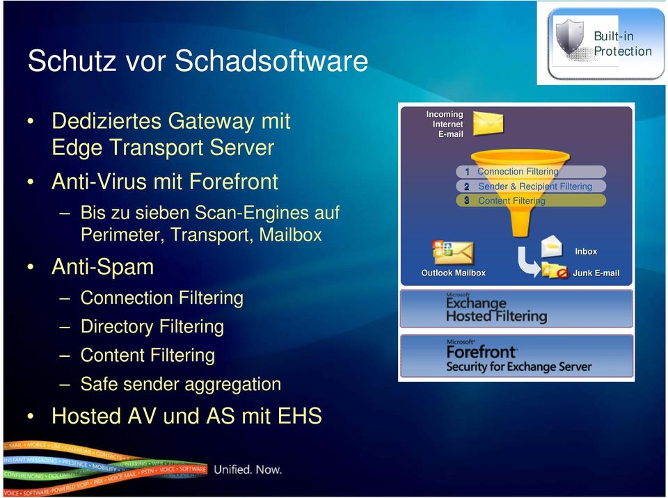 Content Filtering Safe sender aggregation Hosted AV und AS mit EHS Incoming Internet E-mail 1 3 Outlook