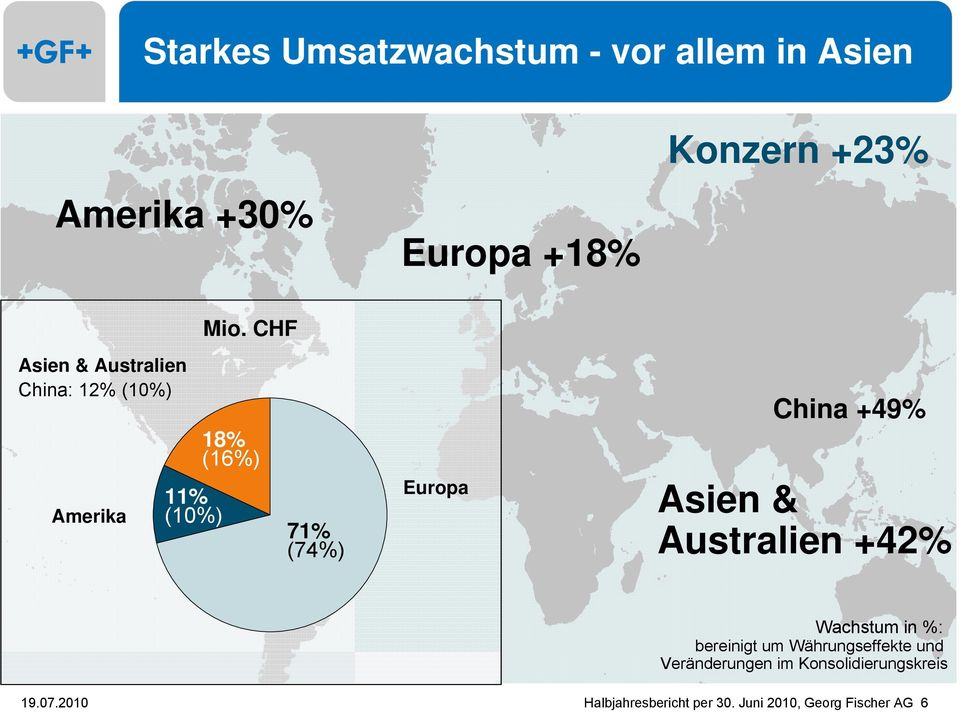 CHF 18% (16%) Europe 71% (74%) Europa China +49% Asien & Australien +42% Wachstum in %: