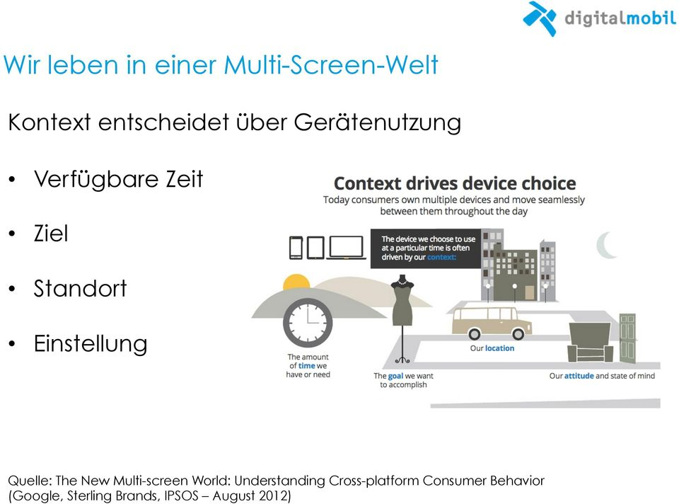 Quelle: The New Multi-screen World: Understanding