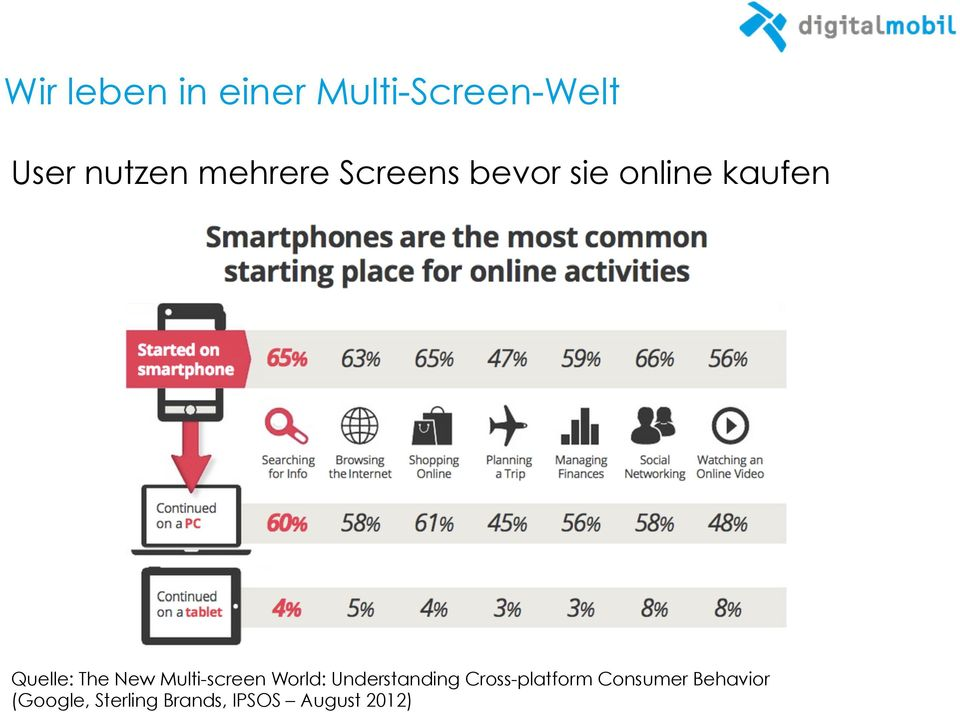New Multi-screen World: Understanding Cross-platform