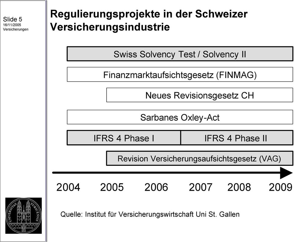 Sarbanes Oxley-Act IFRS 4 Phase I IFRS 4 Phase II Revision