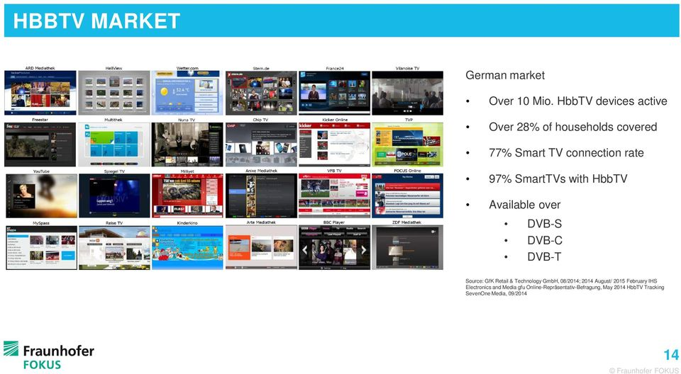 with HbbTV Available over DVB-S DVB-C DVB-T Source: GfK Retail & Technology GmbH, 08/2014; 2014
