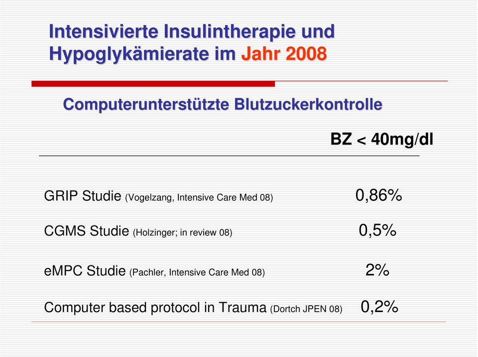 (Vogelzang, Intensive Care Med 08) 0,86% CGMS Studie (Holzinger; in review 08)