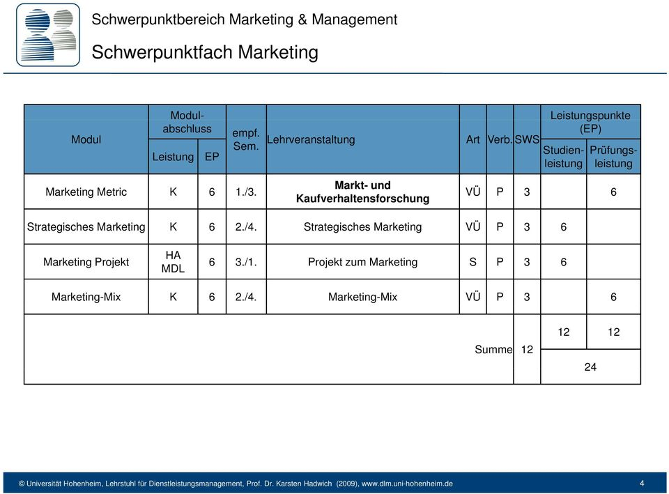 Markt- und Kaufverhaltensforschung VÜ P 3 6 Strategisches Marketing K 6 2./4. Strategisches Marketing VÜ P 3 6 Marketing Projekt HA MDL 6 3./1.