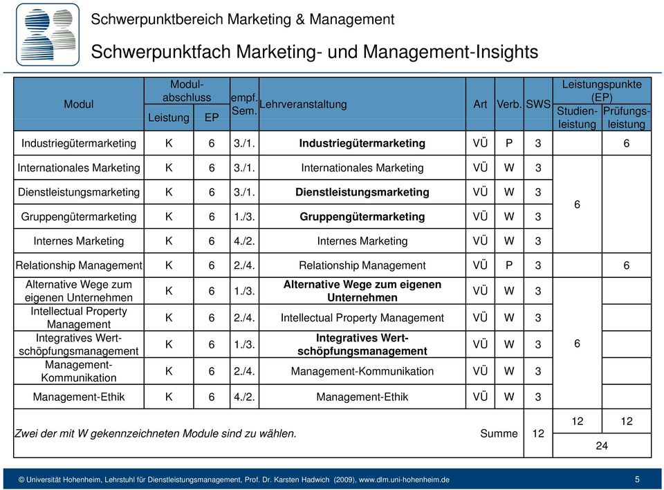 /1. Dienstleistungsmarketing VÜ W 3 Gruppengütermarketing K 6 1./3. Gruppengütermarketing VÜ W 3 6 Internes Marketing K 6 4/2 4./2. Internes Marketing VÜ W 3 Relationship Management K 6 2./4.