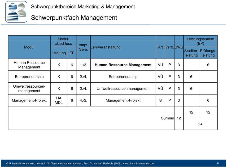 Human Ressource Management VÜ P 3 6 Entrepreneurship K 6 2./4. Entrepreneurship VÜ P 3 6 Umweltressourcenmanagement K 6 2./4. Umweltressourcenmanagement VÜ P 3 6 Management-Projekt HA MDL 6 4.