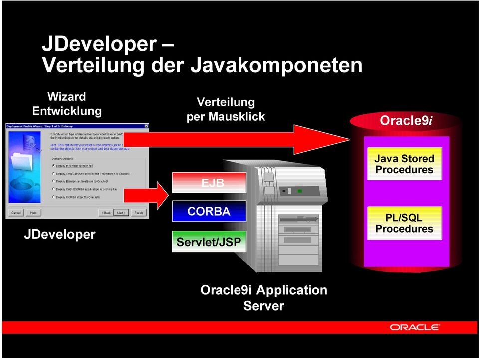 JDeveloper EJB CORBA Servlet/JSP Java Stored