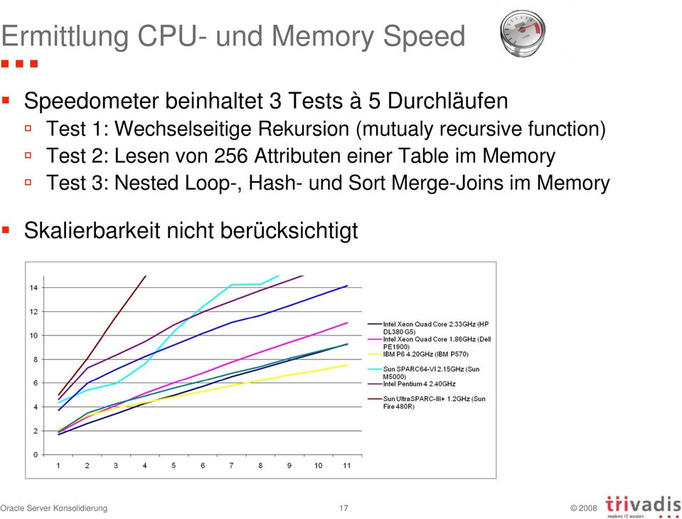 256 Attributen einer Table im Memory Test 3: Nested Loop-, Hash- und Sort