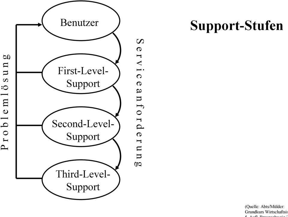 g First-Level- Support Second-Level- Support