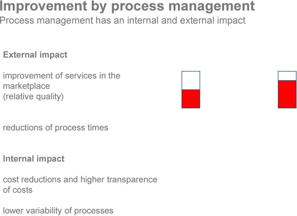 for improvements up to 30% reductions of process times up to 50% Internal impact cost