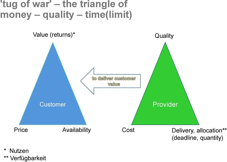 Provider Price Availability Cost Delivery,