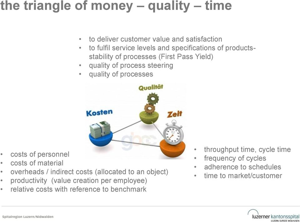 costs of material overheads / indirect costs (allocated to an object) productivity (value creation per employee) relative