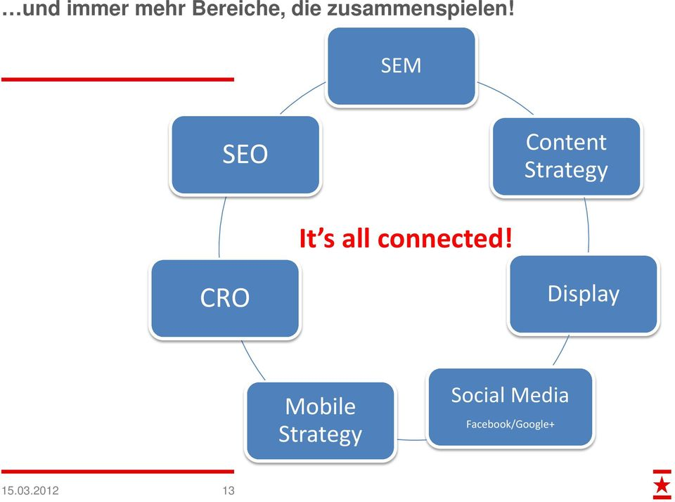 SEM SEO Content Strategy It s all