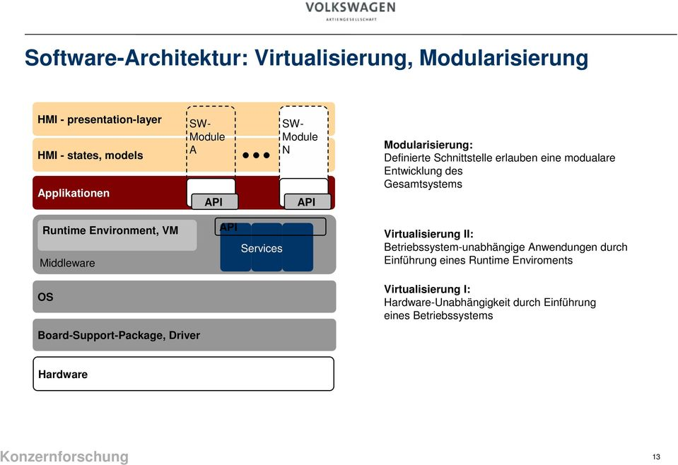 Environment, VM Middleware OS Board-Support-Package, Driver API Services Virtualisierung II: Betriebssystem-unabhängige