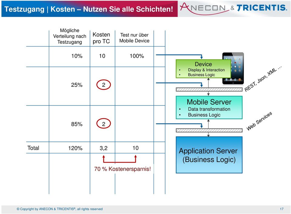 Device Display & Interaction Business Logic 25% 2 Mobile Server Data transformation Business