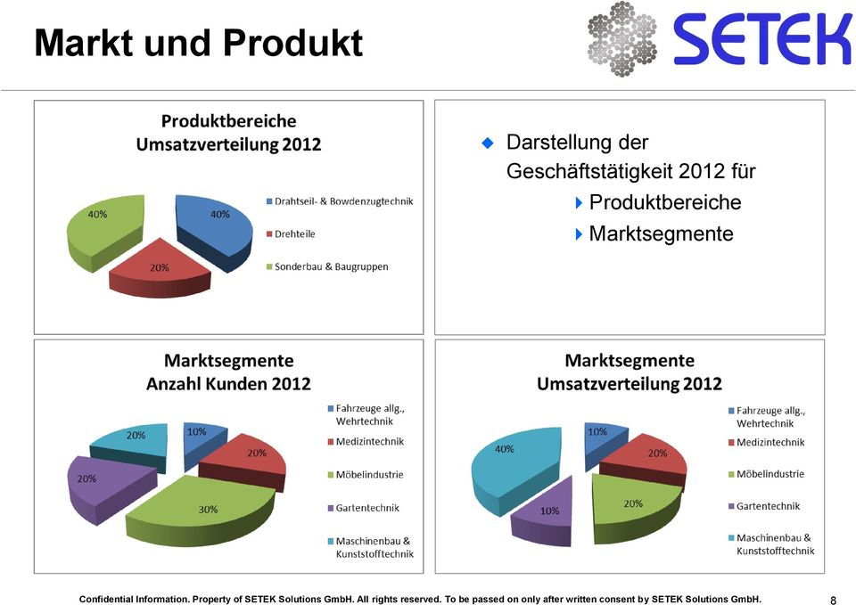 Property of SETEK Solutions GmbH. All rights reserved.