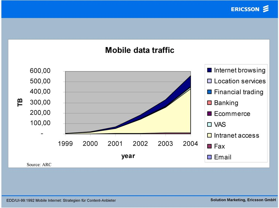 2004 year Internet browsing Location services