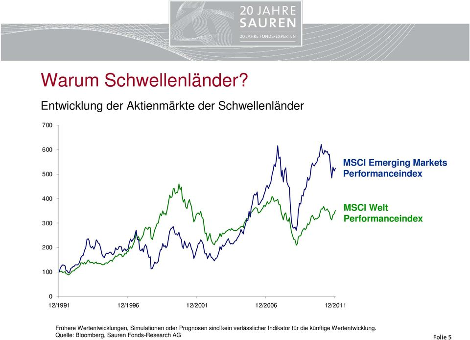 Performanceindex 400 300 MSCI Welt Performanceindex 200 100 0 12/1991 12/1996 12/2001 12/2006