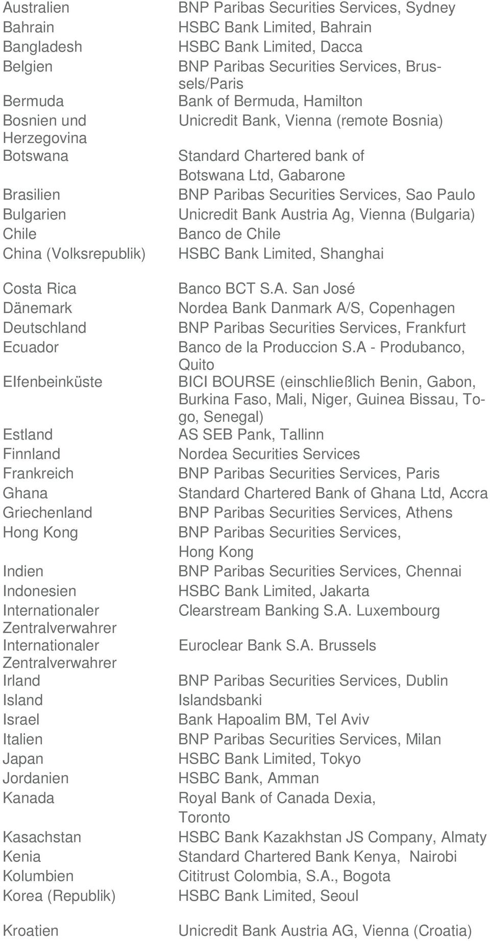 Kolumbien Korea (Republik) Kroatien BNP Paribas Securities Services, Sydney HSBC Bank Limited, Bahrain HSBC Bank Limited, Dacca BNP Paribas Securities Services, Brussels/Paris Bank of Bermuda,