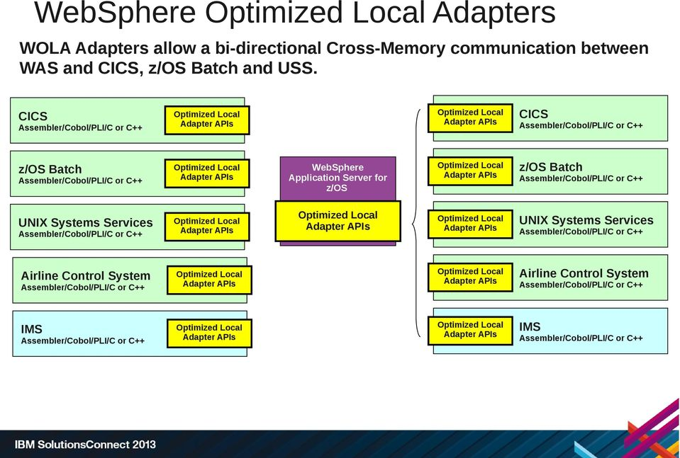 System Optimized Local Adapter APIs Optimized Local Adapter APIs IMS CICS Optimized Local Adapter APIs z/os Batch Optimized Local Adapter APIs UNIX Systems Services Optimized Local Adapter APIs