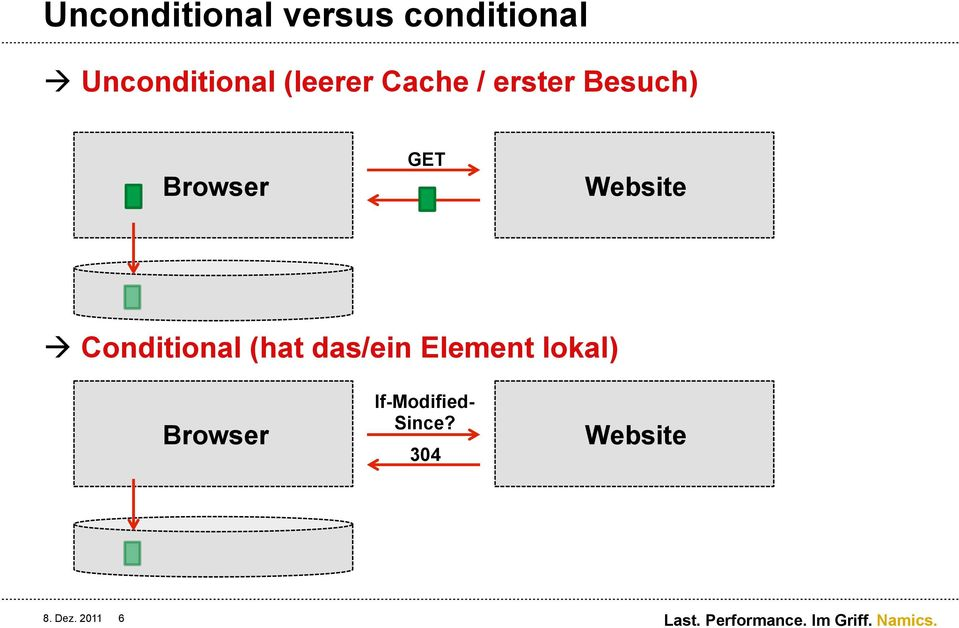 Website à Conditional (hat das/ein Element