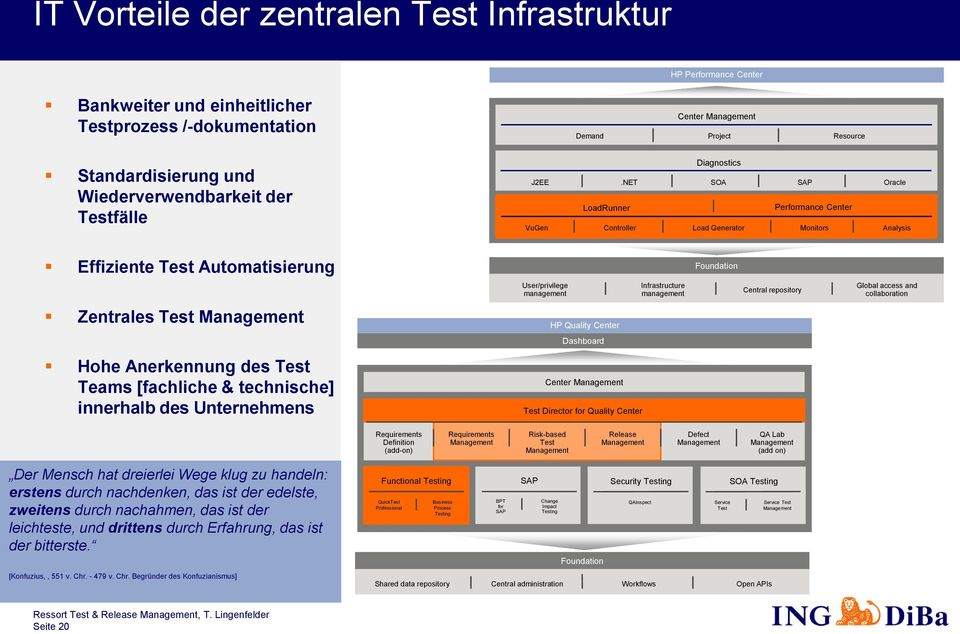 NET SOA SAP Oracle LoadRunner Performance Center VuGen Controller Load Generator Monitors Analysis Effiziente Test Automatisierung Foundation User/privilege management Infrastructure management