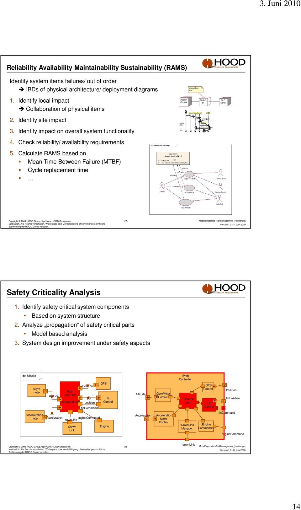 Juni 2010 Reliability Availability Maintainability Sustainability (RAMS) Identify system items failures/ out of order IBDs of physical architecture/ deployment diagrams 1.