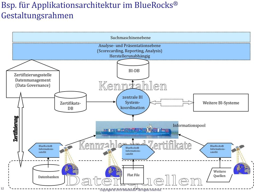 Datenmanagement (Data Governance) BI-DB Zertifikats- DB zentrale BI Systemkoordination Weitere BI-Systeme