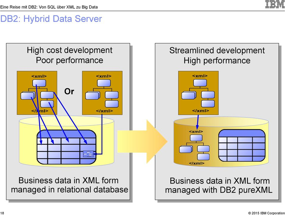 Or Business data in XML form managed in relational