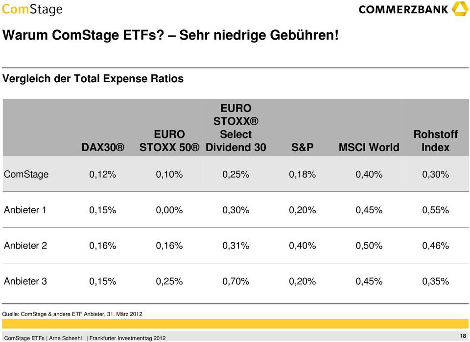 Rohstoff Index ComStage 0,12% 0,10% 0,25% 0,18% 0,40% 0,30% Anbieter 1 0,15% 0,00% 0,30% 0,20% 0,45%