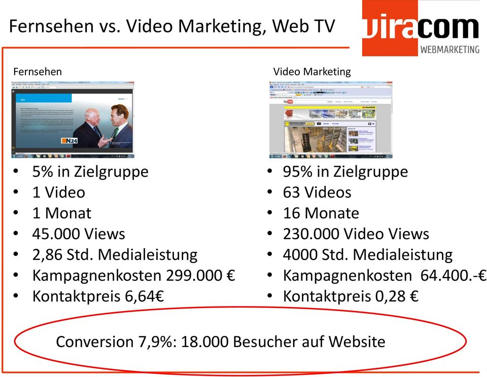 000 Views 2,86 Std. Medialeistung Kampagnenkosten 299.