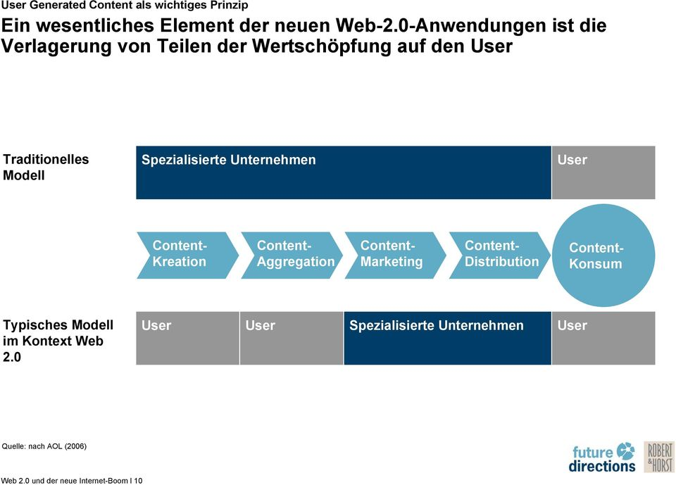 Unternehmen User Content- Kreation Content- Aggregation Content- Marketing Content- Distribution Content- Konsum