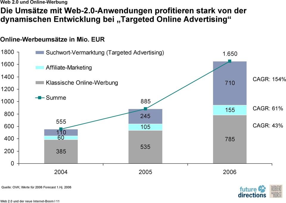 EUR 1800 Suchwort-Vermarktung (Targeted Advertising) 1.