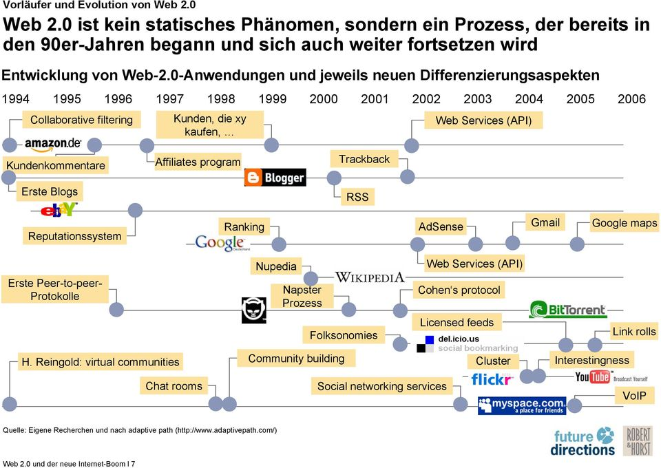 Kundenkommentare Erste Blogs Affiliates program Trackback RSS Reputationssystem Ranking AdSense Gmail Google maps Nupedia Web Services (API) Erste Peer-to-peer- Protokolle Napster Prozess Cohen s