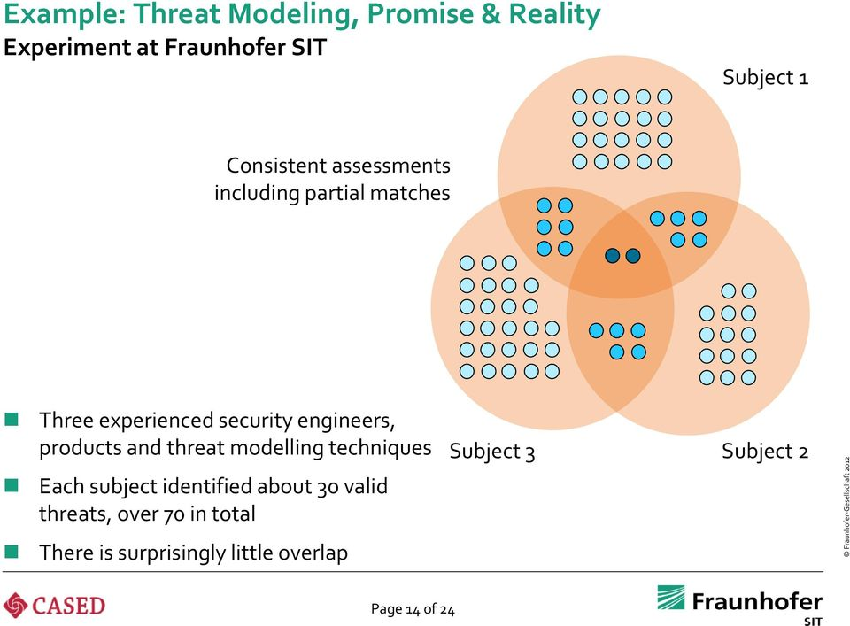 products and threat modelling techniques Each subject identified about 30 valid