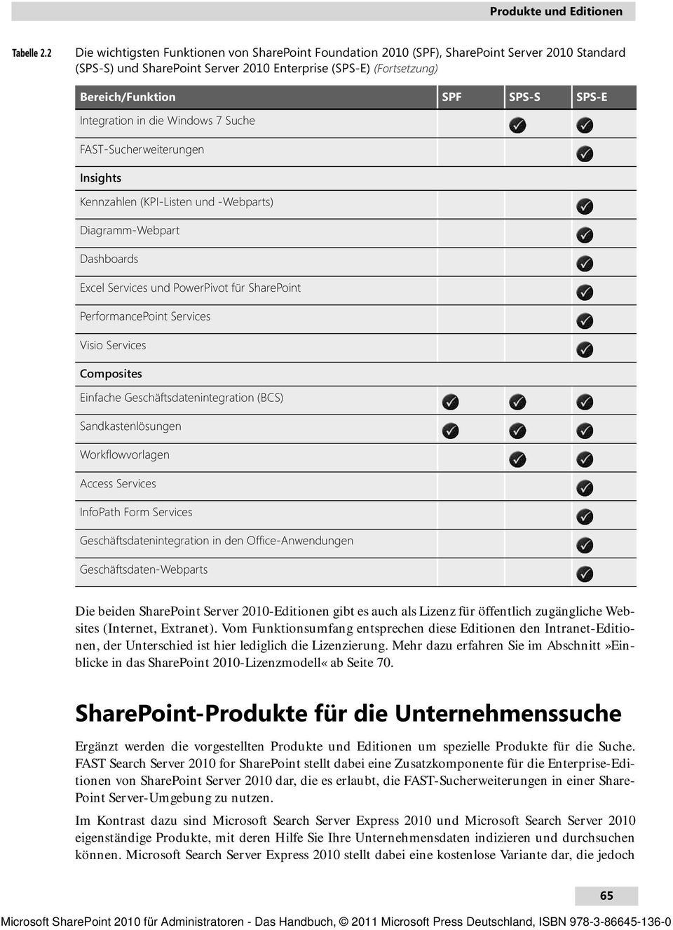 Integration in die Windows 7 Suche FAST-Sucherweiterungen Insights Kennzahlen (KPI-Listen und -Webparts) Diagramm-Webpart Dashboards Excel Services und PowerPivot für SharePoint PerformancePoint