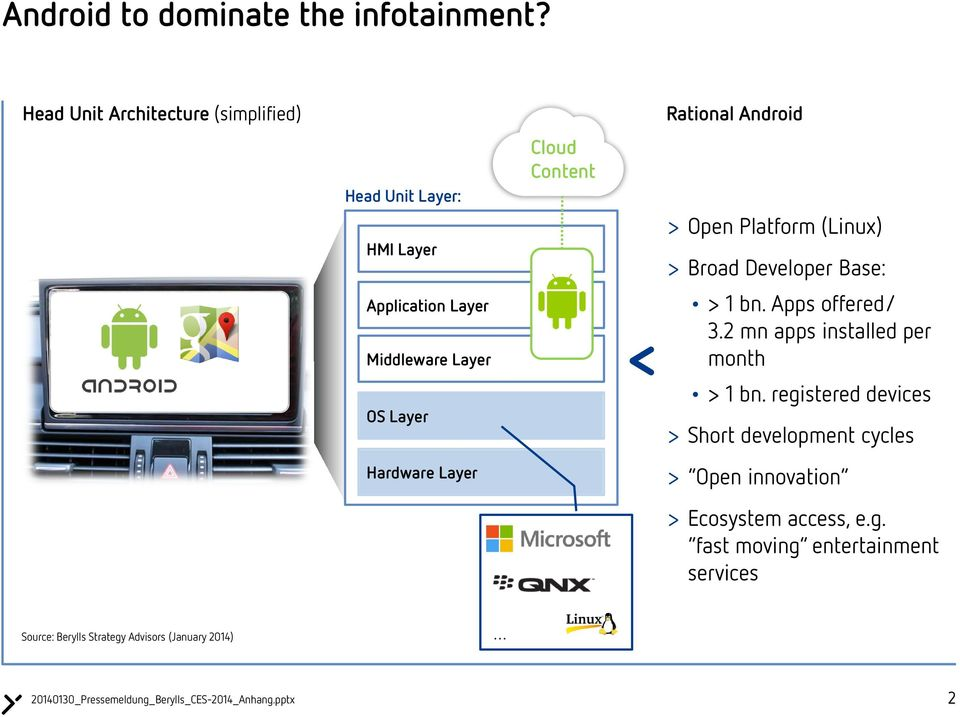 Content Rational Android > Open Platform (Linux) > Broad Developer Base: > 1 bn. Apps offered/ 3.