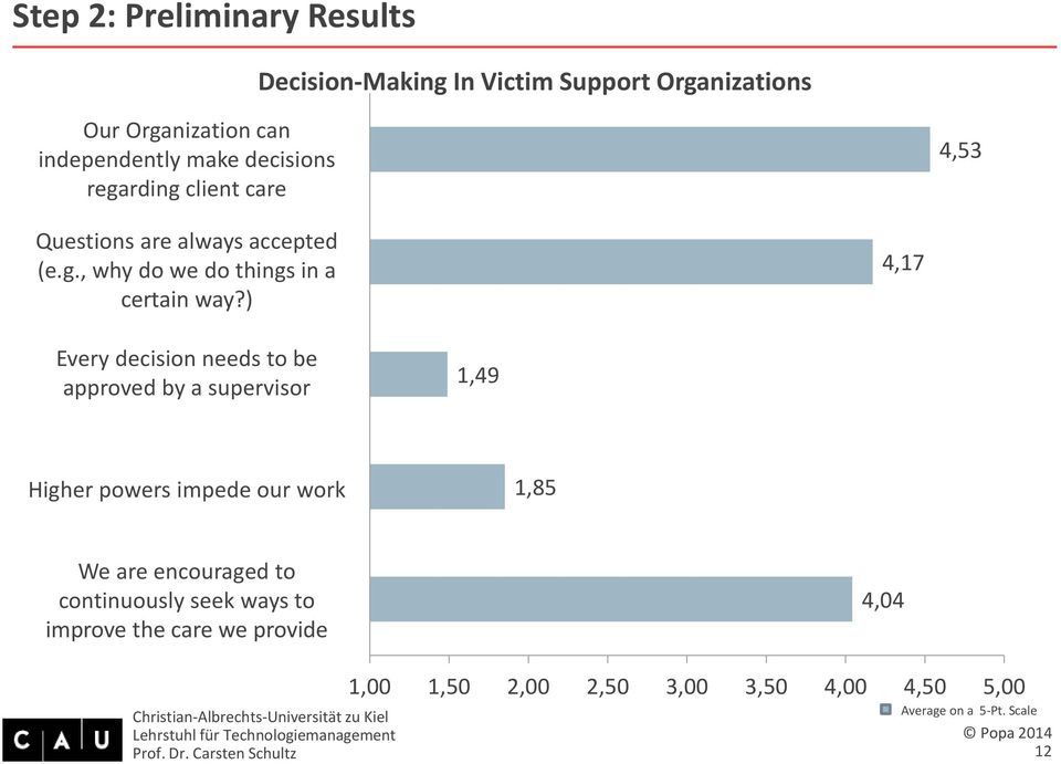 ) Decision-Making In Victim Support Organizations 4,17 4,53 Every Jede decision Entscheidung needs to muss be ein/e approved Vorgesetzte/r by a supervisor absegnen 1,49 Höhere Instanzen