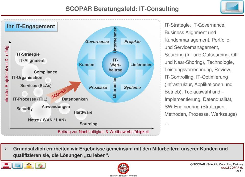 Kundenmanagement, Portfoliound Servicemanagement, Sourcing (In- und Outsourcing, Offund Near-Shoring), Technologie, Leistungsverrechnung, Review, IT-Controlling, IT-Optimierung (Infrastruktur,