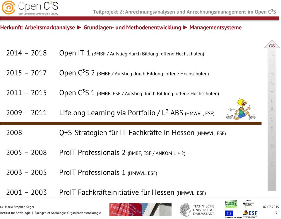 2011 Lifelong Learning via Portfolio / L³ ABS (HMWVL, ESF) 2008 Q+S-Strategien für IT-Fachkräfte in Hessen (HMWVL, ESF) 2005 2008 ProIT Professionals 2