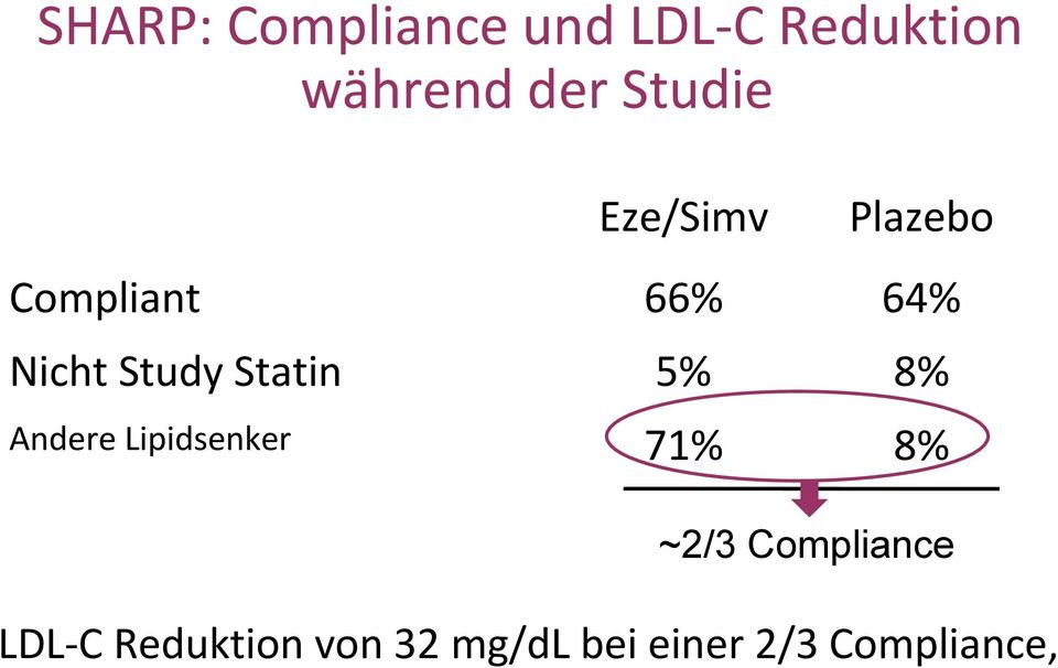Lipidsenker ~2/3 Compliance LDL-C Reduktion von 32 mg/dl bei