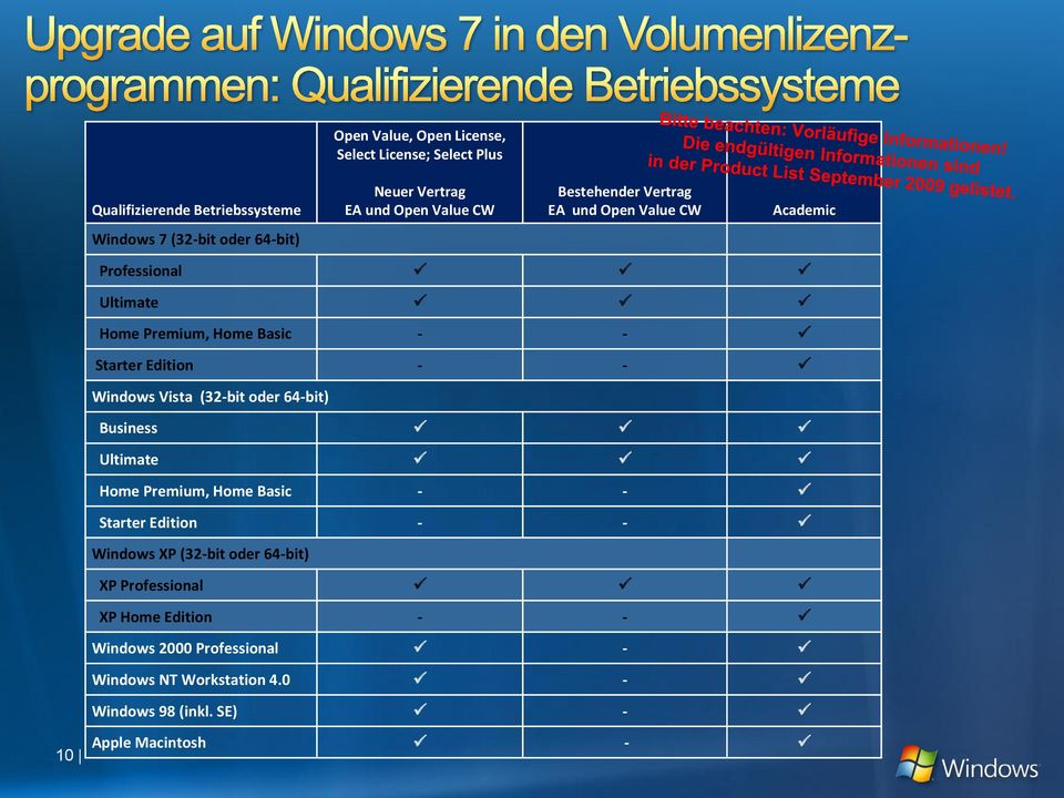 - - Windows Vista (32-bit oder 64-bit) Business Ultimate Home Premium, Home Basic - - Starter Edition - - Windows XP (32-bit oder