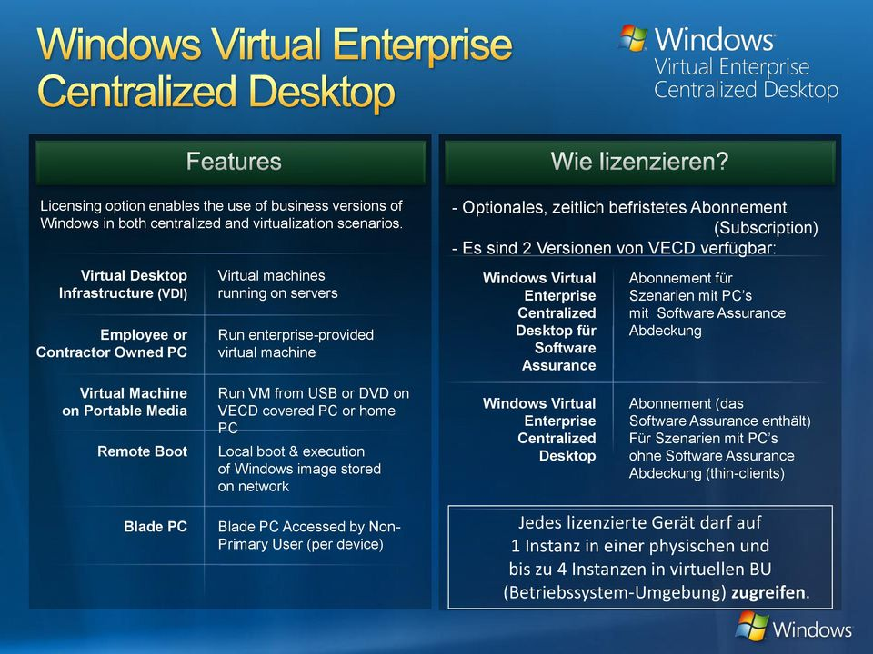 (Subscription) - Es sind 2 Versionen von VECD verfügbar: Windows Virtual Enterprise Centralized Desktop für Software Assurance Abonnement für Szenarien mit PC s mit Software Assurance Abdeckung