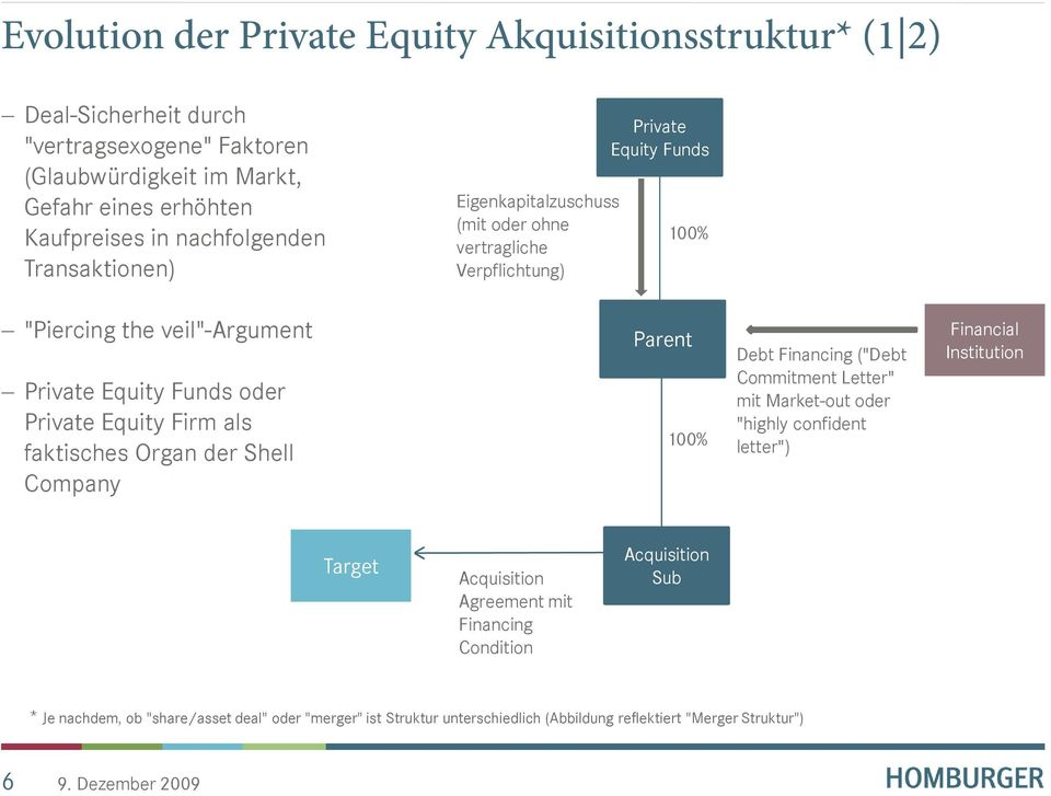 "Private Equity Firm als faktisches Organ der Shell Company Parent 100% Debt Financing (""Debt Commitment Letter"" mit Market-out oder ""highly confident letter"") Financial"