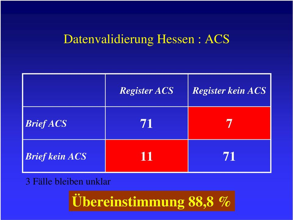 Brief ACS Brief kein ACS 3 Fälle