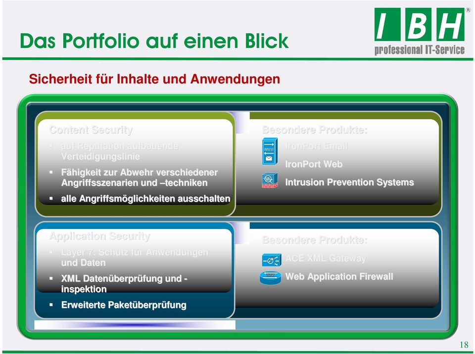 Produkte: IronPort Email IronPort Web Intrusion Prevention Systems Application Security Layer 7: Schutz für f r Anwendungen und Daten