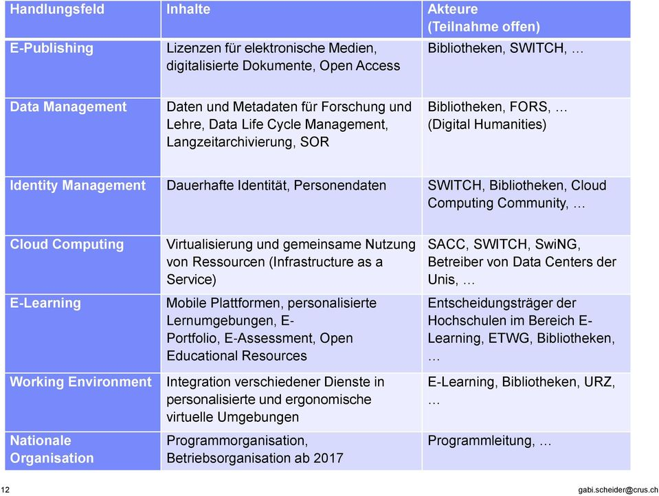 Computing Community, Cloud Computing E-Learning Working Environment Nationale Organisation Virtualisierung und gemeinsame Nutzung von Ressourcen (Infrastructure as a Service) Mobile Plattformen,