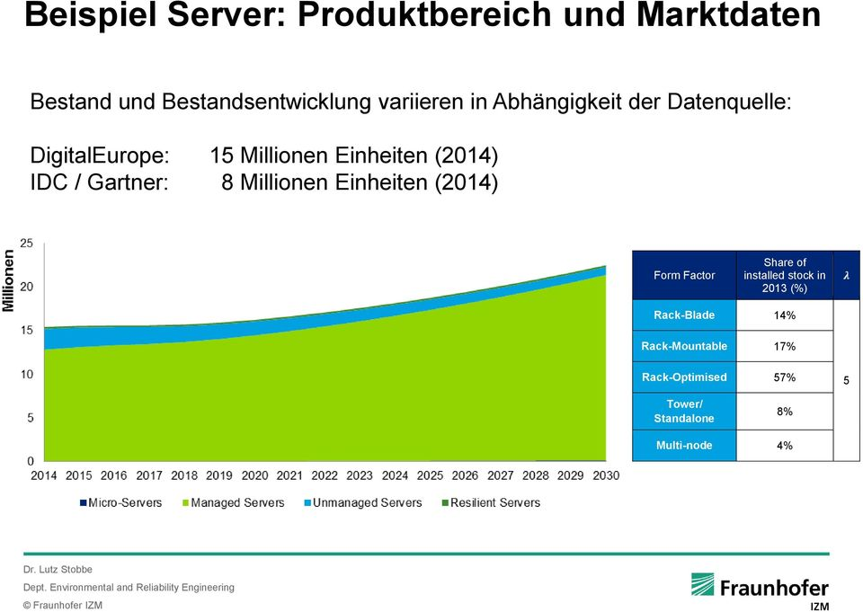 IDC / Gartner: 8 Millionen Einheiten (2014) Form Factor Share of installed stock in